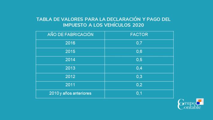 Tabla de Valores para la declaración y pago del Impuesto a los Vehículos 2020