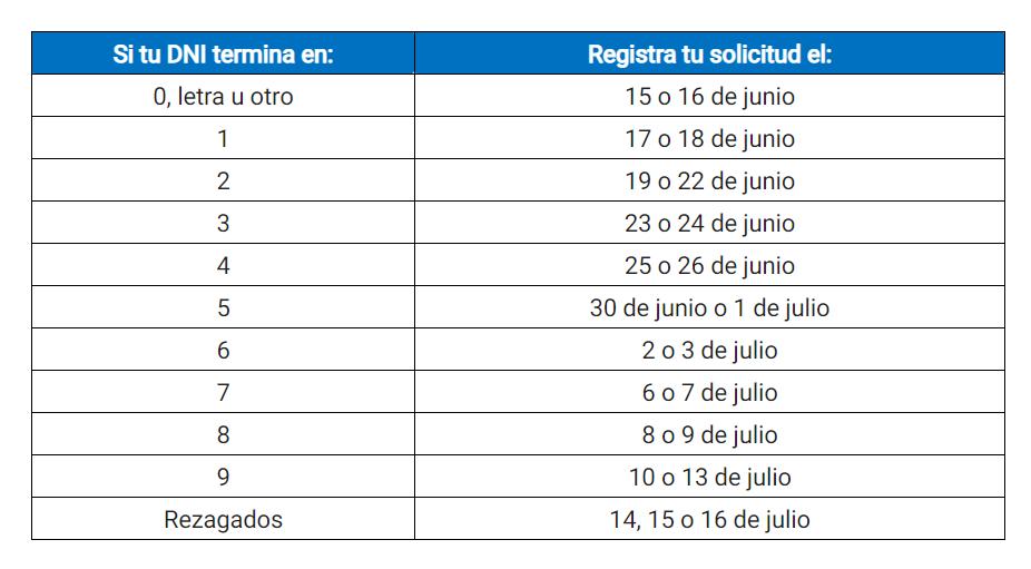 Retiro 25 % de AFP: nuevo cronograma para quienes no se registraron empieza hoy
